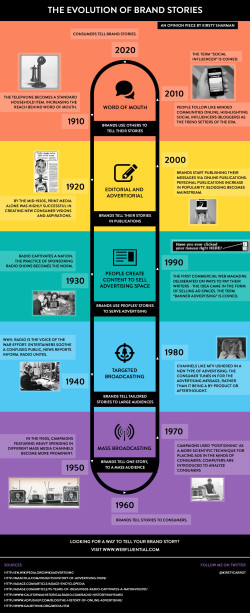 THE-EVOLUTION-OF-BRAND-STORIES