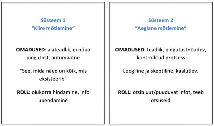 Süsteem 1 ja Süsteem 2 erinevused